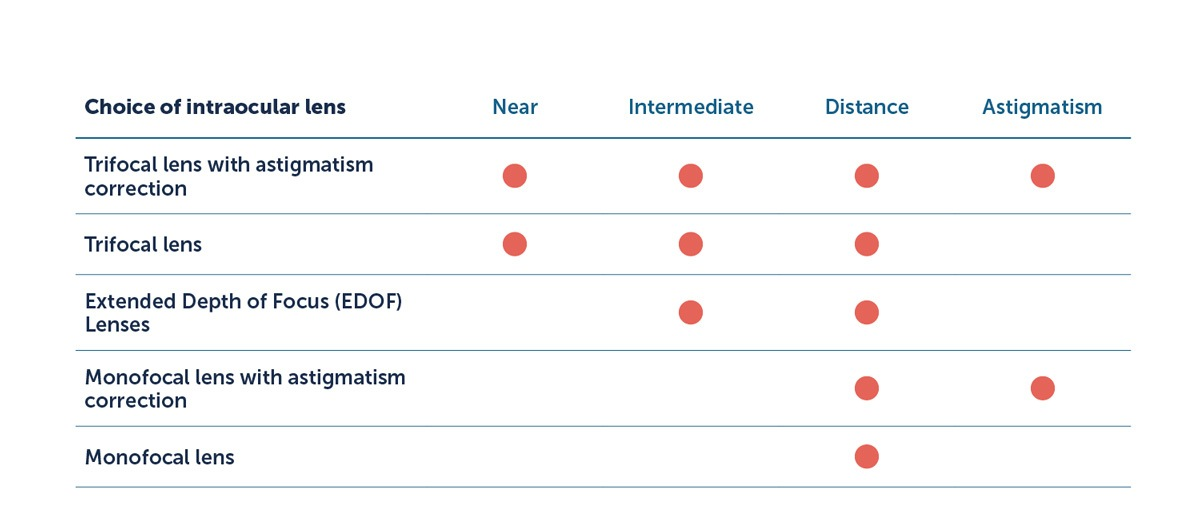Choice of intraocular lense