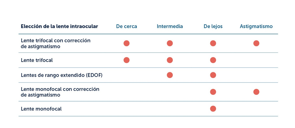 Tipos de lente intraocular para la cirugía de cataratas